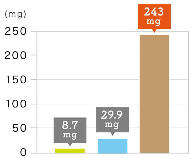 玄氣堂 玄米パンの成分 フィチン酸