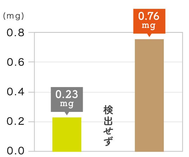 玄氣堂 玄米パスタの成分 ビタミンE(αトコフェロール)