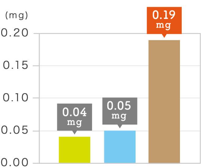 玄氣堂 玄米パンの成分 ビタミンB₁(チアミン)