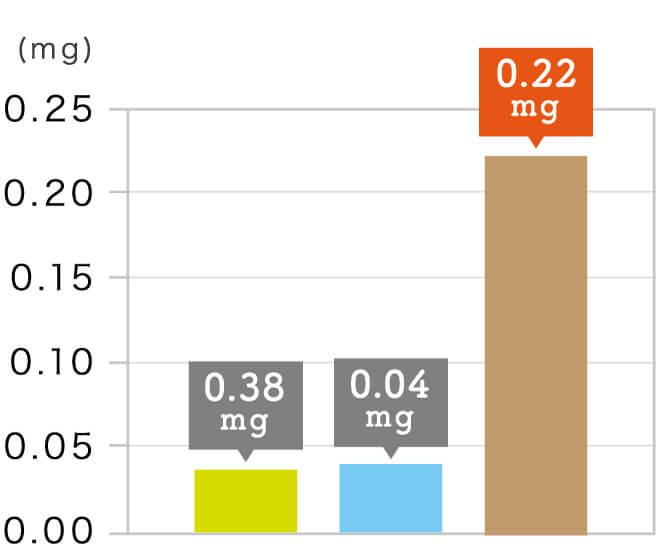 玄氣堂 玄米パンの成分 ビタミンB₆
