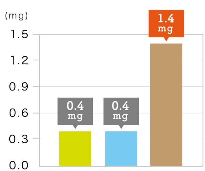 玄氣堂 玄米パンの成分 ビタミンE(αトコフェロール)