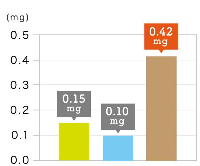 玄氣堂 玄米パスタの成分 ビタミンB₁(チアミン)