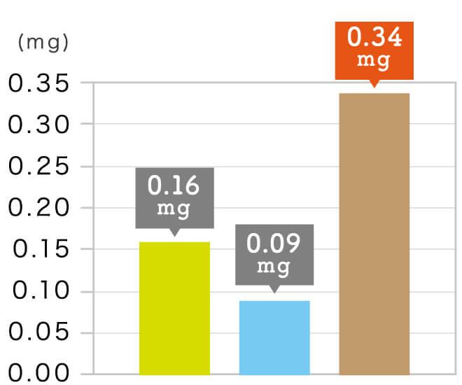 玄氣堂 玄米パスタの成分 ビタミンB₆